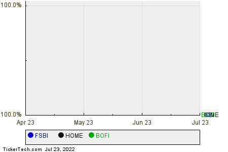 FSBI,HOME,BOFI Relative Performance Chart