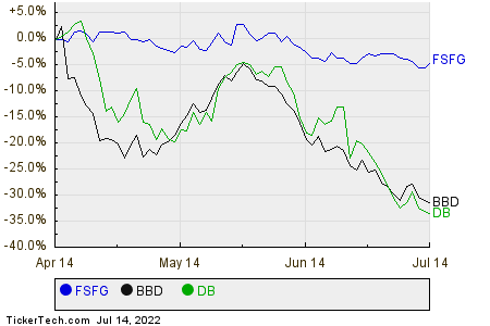 FSFG,BBD,DB Relative Performance Chart