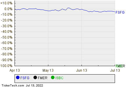 FSFG,FMER,ISBC Relative Performance Chart