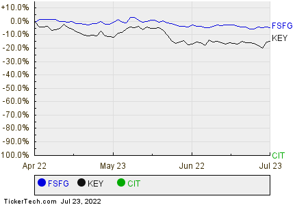 FSFG,KEY,CIT Relative Performance Chart