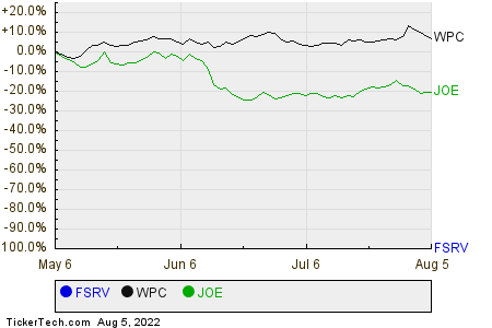 FSRV,WPC,JOE Relative Performance Chart