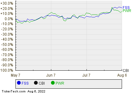FSS,CBI,PWR Relative Performance Chart