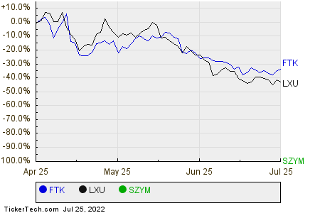 FTK,LXU,SZYM Relative Performance Chart