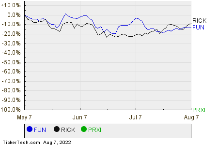 FUN,RICK,PRXI Relative Performance Chart