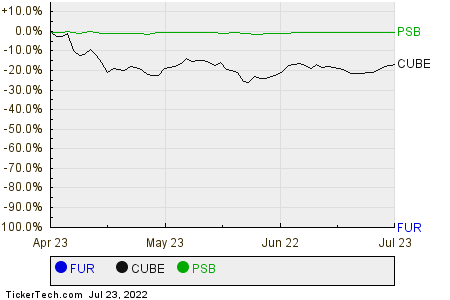 FUR,CUBE,PSB Relative Performance Chart