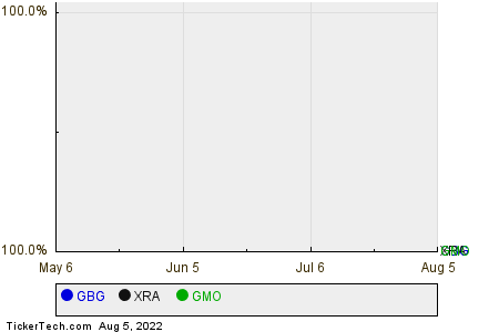 GBG,XRA,GMO Relative Performance Chart