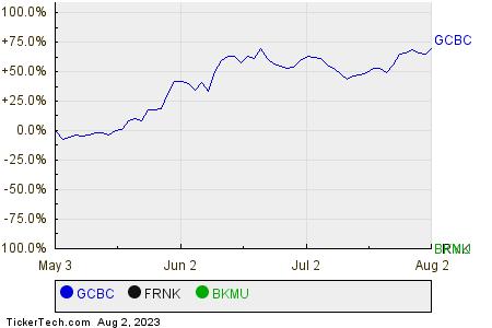 GCBC,FRNK,BKMU Relative Performance Chart