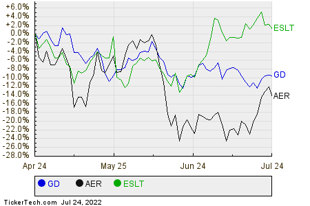 GD,AER,ESLT Relative Performance Chart