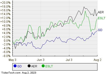 GD,AER,ESLT Relative Performance Chart