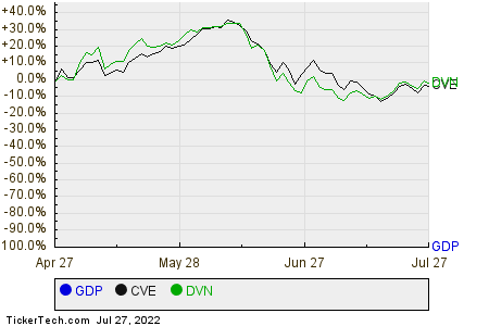 GDP,CVE,DVN Relative Performance Chart