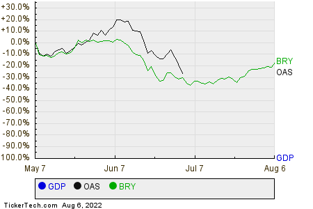 GDP,OAS,BRY Relative Performance Chart