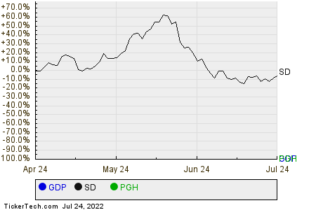 GDP,SD,PGH Relative Performance Chart