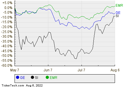 GE,SI,EMR Relative Performance Chart