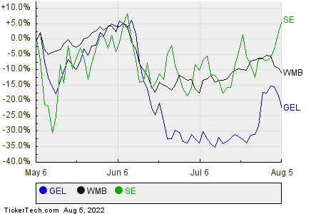 GEL,WMB,SE Relative Performance Chart
