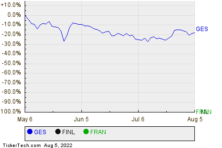 GES,FINL,FRAN Relative Performance Chart