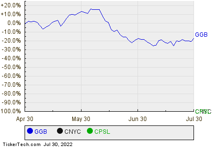 GGB,CNYC,CPSL Relative Performance Chart