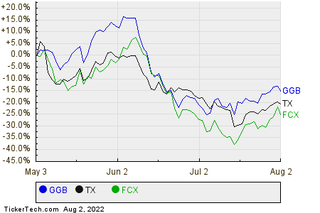 GGB,TX,FCX Relative Performance Chart