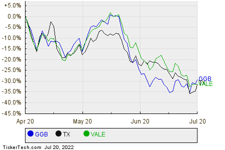 GGB,TX,VALE Relative Performance Chart