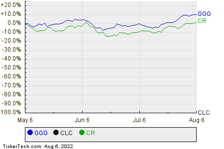 GGG,CLC,CR Relative Performance Chart
