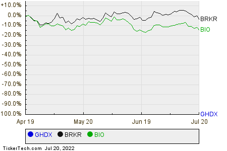 GHDX,BRKR,BIO Relative Performance Chart