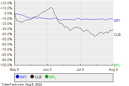 GIFI,CLB,BPL Relative Performance Chart