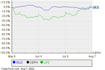 GILD,CEPH,LIFE Relative Performance Chart