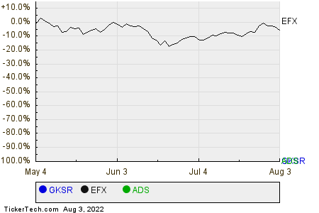 GKSR,EFX,ADS Relative Performance Chart