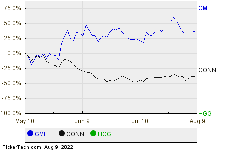 GME,CONN,HGG Relative Performance Chart
