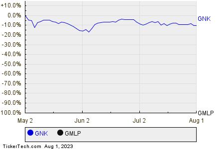 GNK,GMLP Relative Performance Chart