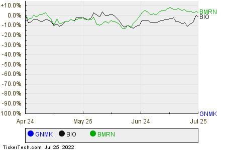 GNMK,BIO,BMRN Relative Performance Chart