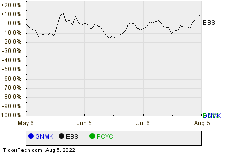 GNMK,EBS,PCYC Relative Performance Chart