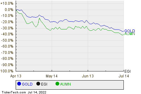 GOLD,EGI,AUMN Relative Performance Chart