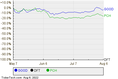 GOOD,DFT,PCH Relative Performance Chart