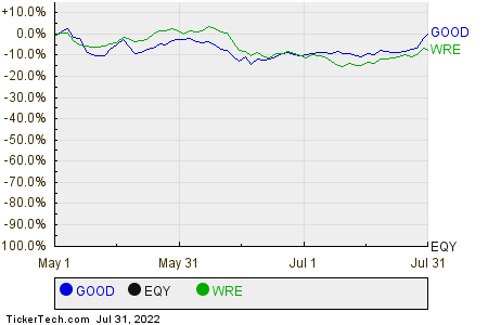 GOOD,EQY,WRE Relative Performance Chart