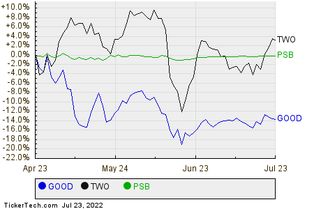 GOOD,TWO,PSB Relative Performance Chart
