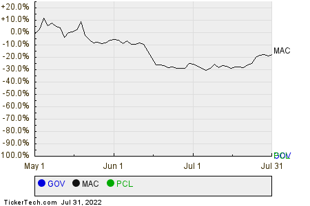 GOV,MAC,PCL Relative Performance Chart