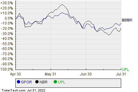 GPOR,NBR,UPL Relative Performance Chart