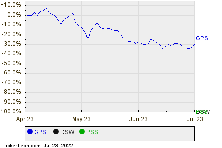 GPS,DSW,PSS Relative Performance Chart