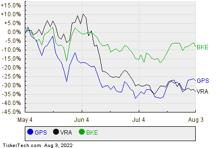 GPS,VRA,BKE Relative Performance Chart