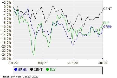GRMN,CENT,ELY Relative Performance Chart