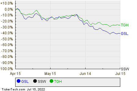 GSL,SSW,TGH Relative Performance Chart