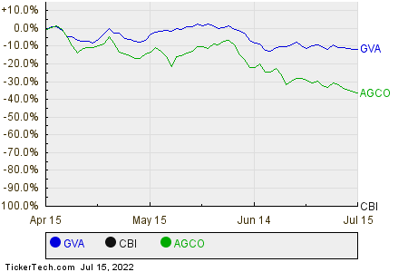 GVA,CBI,AGCO Relative Performance Chart