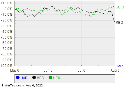HAR,MED,UEIC Relative Performance Chart