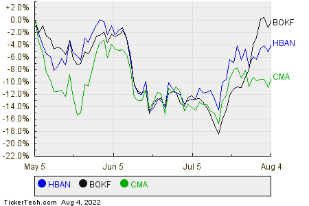 HBAN,BOKF,CMA Relative Performance Chart