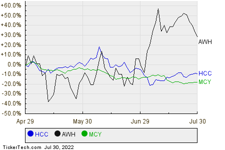 HCC,AWH,MCY Relative Performance Chart