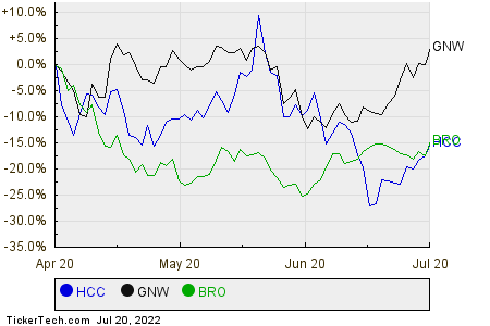 HCC,GNW,BRO Relative Performance Chart