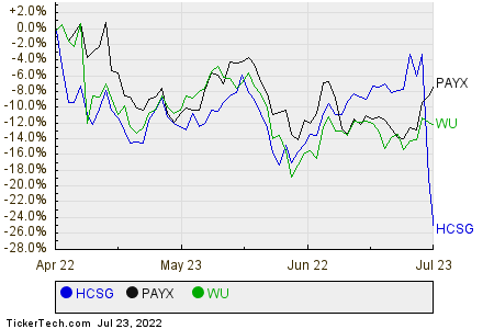 HCSG,PAYX,WU Relative Performance Chart