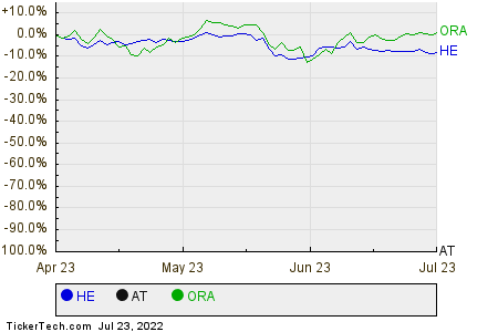 HE,AT,ORA Relative Performance Chart