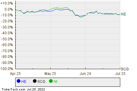 HE,SCG,NI Relative Performance Chart