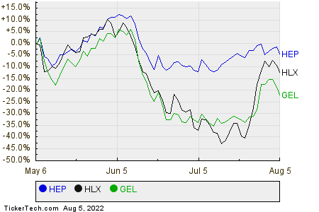 HEP,HLX,GEL Relative Performance Chart
